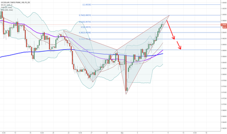 USDCHF: USDCHF Potential Short Trade Opportunity