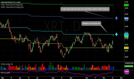 XRT: #Retail gaps up towards 1st resistance. A break higher?..