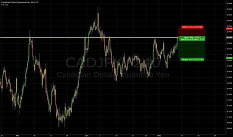 CADJPY: Shorting $CADJPY from 93.80