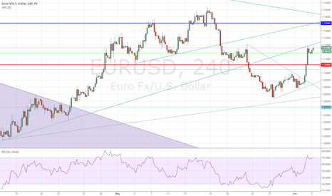 EURUSD: EURUSD - Bounces Higher Than Expected Testing Former Support