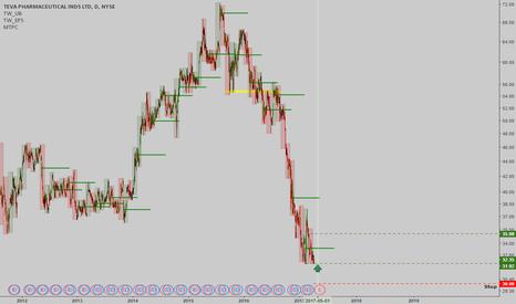 TEVA: TEVA: Potential monthly bottom spotted