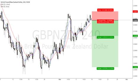 GBPNZD: GBP/NZD short Trade Idea