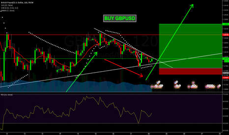GBPUSD: ready to buy GBPUSD !