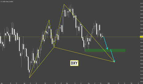 DXY: DXY / Weekly Outlook