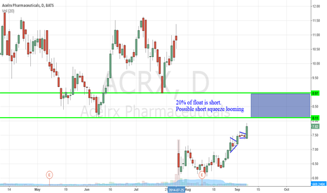 ACRX: Short Squeeze? Small Biotech- ACRX