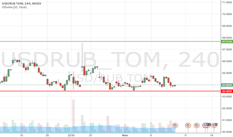 USDRUB_TOM: RUBLE IS CLOSE TO SUPPORT