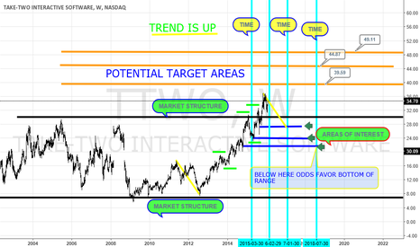 TTWO: TREND IS UP