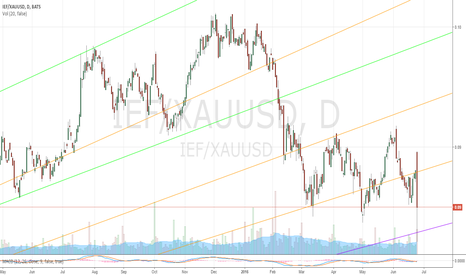 IEF/XAUUSD: Treasuries/Gold Ratio 6/24/2016