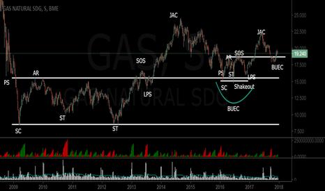 GAS: Esperamos continuaciones alcistas tras la acumulación