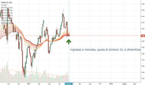 SRG: incremento annuale srg, compra e dimentica.