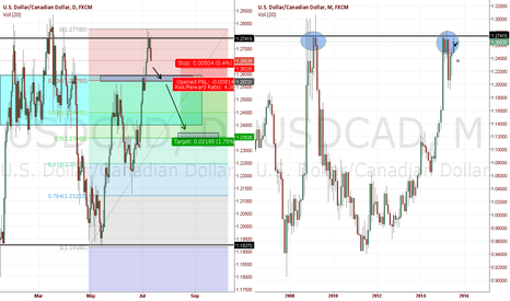 USDCAD: monthly resistance