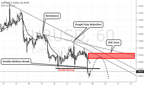EURUSD: Eurusd Sell on Pullback..!!!