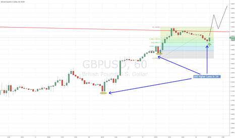 GBPUSD: Potential LONG breakout of triangle (Risky trade)