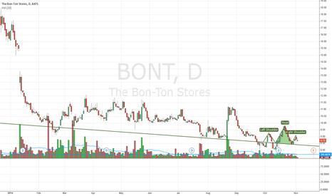 BONT: Short-term Head n Shoulder pattern.
