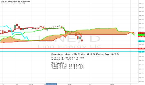 LINE: Trader takes BIG Bearish Bet in LINE