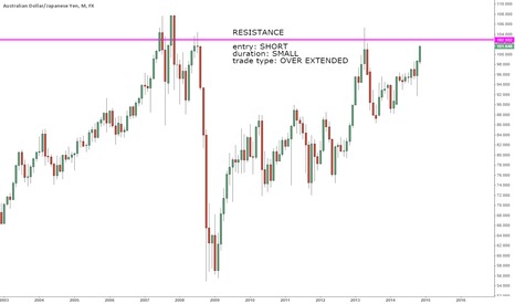 AUDJPY:  AUDJPY BULLISH, but here's the RESISTANCE.
