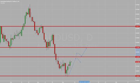 AUDUSD: AUDUSD:  Watching Price Action at 0.92