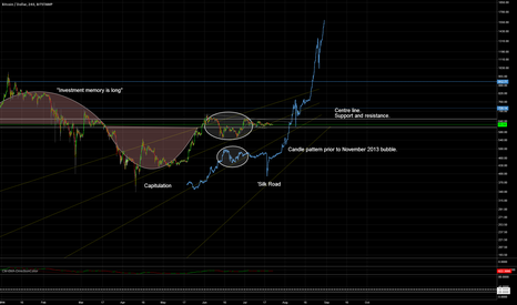 BTCUSD: Naked candle comparison. We may be prebubble.