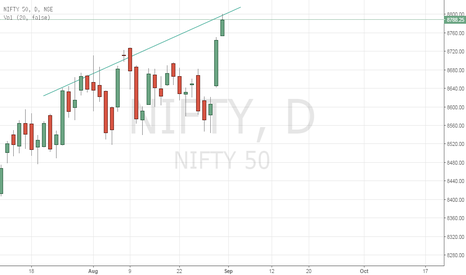 NIFTY: Nifty 50 Stability