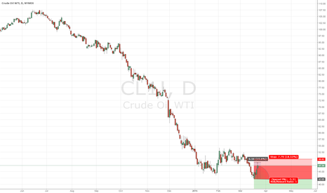 CL1!: ASDD