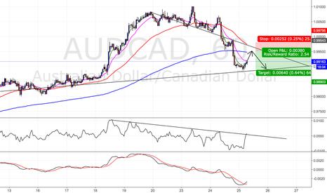 AUDCAD: AUDCAD short term position