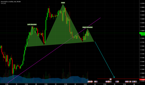 EURUSD: Possible head and should pattern / c-wave