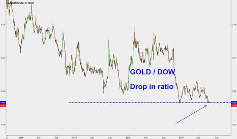 XAUUSD/US30: breakdown of Gold vs Dow relationship