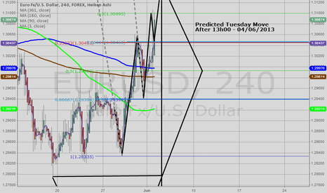 EURUSD: Short after Tuesday 04/06/2013 - Ganning Continued