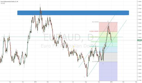 EURAUD: EUR/AUD LONG