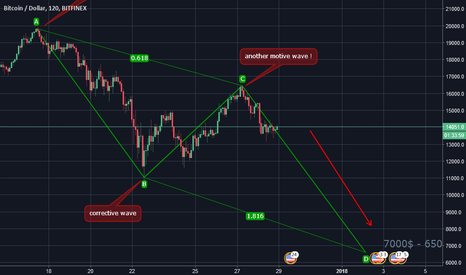 BTCUSD: BTC next bearish wave !