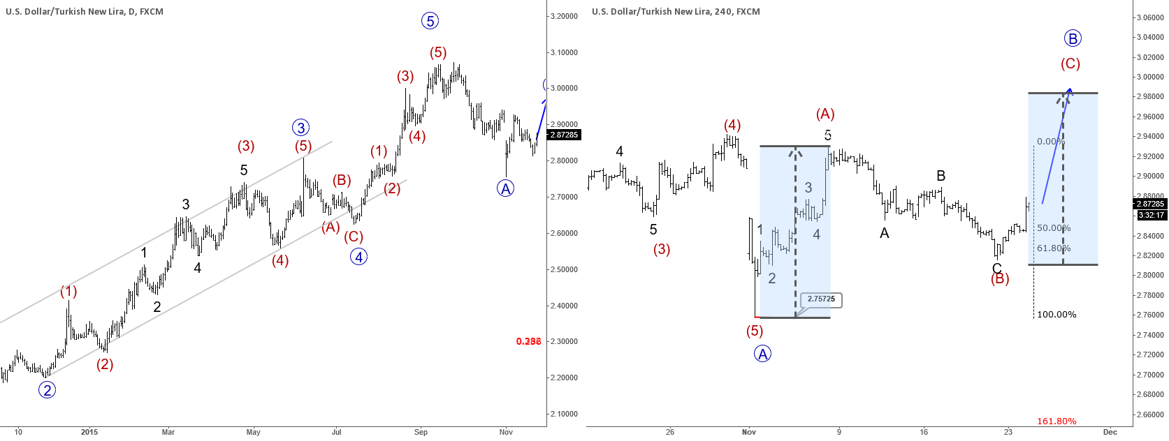 USDTRY : Price Bounced Higher From Support