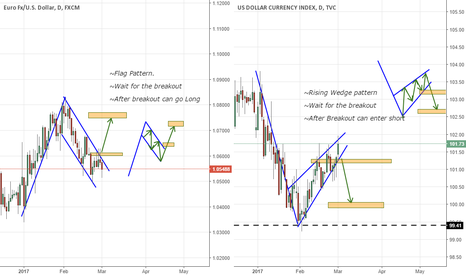DXY: (EURUSD & DXY) HOW INSTITUTIONAL TRADERS COMPARE THE MARKETS!