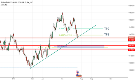 EURAUD: EURAUD IS GOING SHORT BEFORE GOING UP