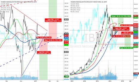 IBB: Biotech (IBB) - trade of the year