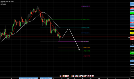 USDJPY: possible outcome for usdjpy