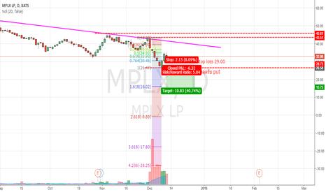 MPLX: mplx break put