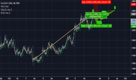 EURUSD: EUR strong againest USD 16 Feb 2018.