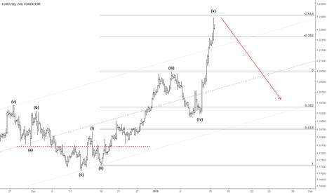 EURUSD: EURUSD short sell