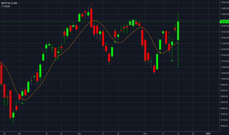 NIFTY: NIFTY LONG on JNSAR Trading SYSTEM.