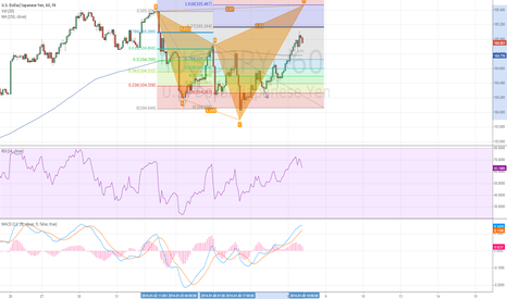 USDJPY: Bearish Cypher USDJPY