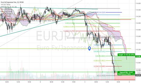 EURJPY: Short term buy opportunity