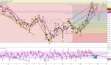 XAUUSD: Updated XAUUSD - 25-01 Minor Elliot Ret Wave - Add Fibs, RSI