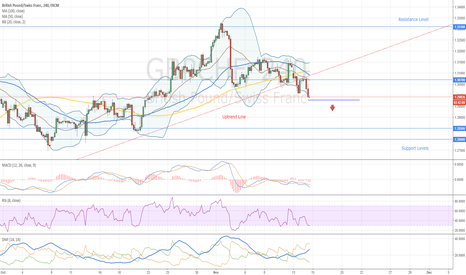 GBPCHF: GBPCHF Sell Opportunity