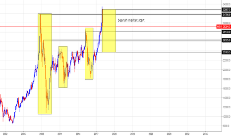 HSI: worldwide stock market bearish trend start already