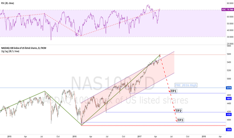 NAS100: NASDAQ 100 Index of US listed shares Potential TurnPoint