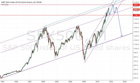 SPX500: the chart speaks for itself