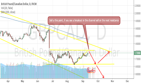 GBPCAD: GBPCAD,D Short on the channel ressistance