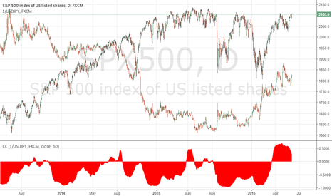 SPX500: CYCLICAL SPX vs JPY correlation - what it means (SHORT SPX)
