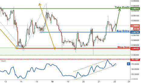 USDCHF: USDCHF bouncing perfectly, remain bullish for a further rise