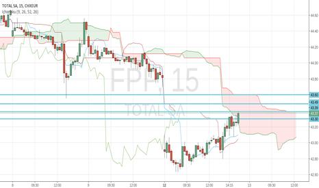 FP: Price is bullish on 1min and 5min timeframe.